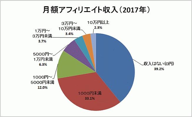 2017アフィリエイト月収